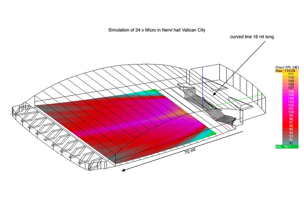 Micro - simulazione spazio all'aperto